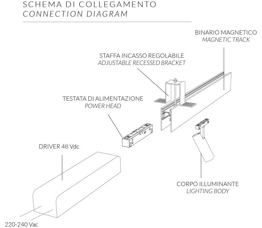 immagine dello schema di collegamento